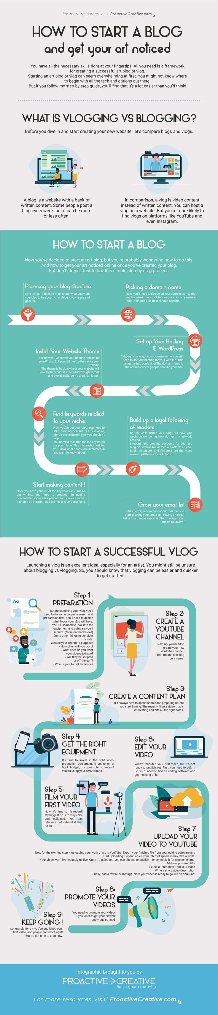 How to Start a Blog or a Vlog and Get your Art Noticed