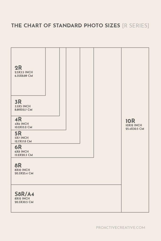 La charte des formats photo standards série R